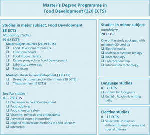 60732_food-development-programme-structure-300x270.png