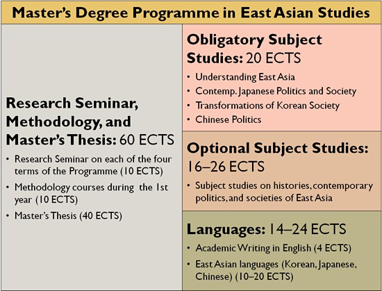 60742_east-asian-studies-programme-structure.jpg