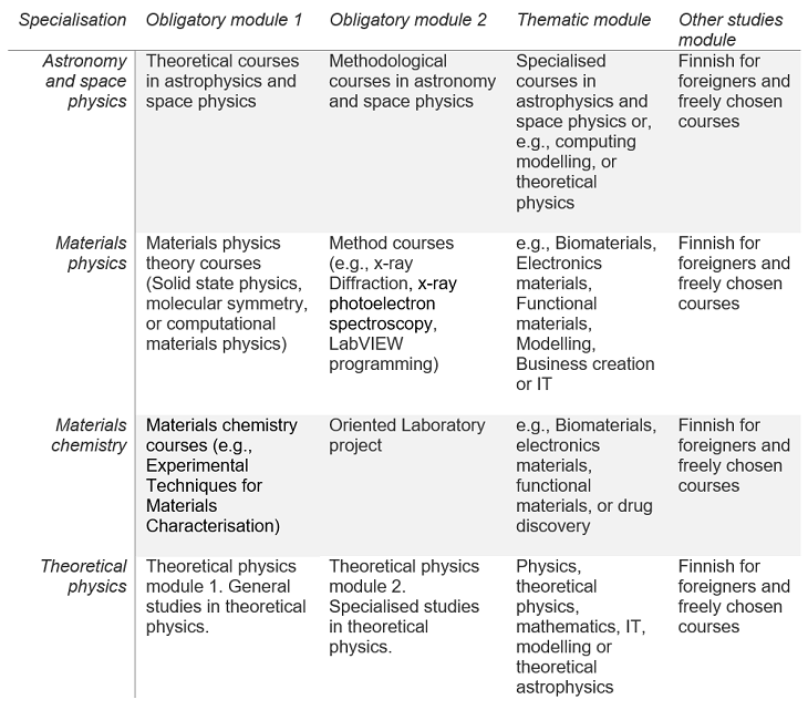 60801_physical-and-chemical-sciences-modules.png