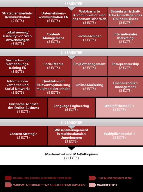 65302_infografik_studienaufbau_imek.png